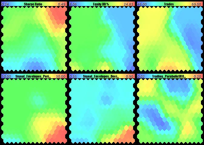 Коэффициент Шарпа, просадка, количество трейдов и вторая тройка параметров эксперта