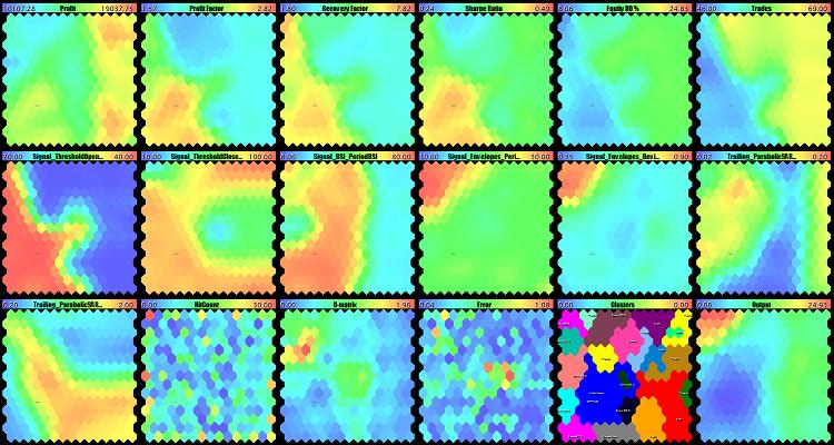 Карты Кохонена, построенные с маской по параметрам эксперта
