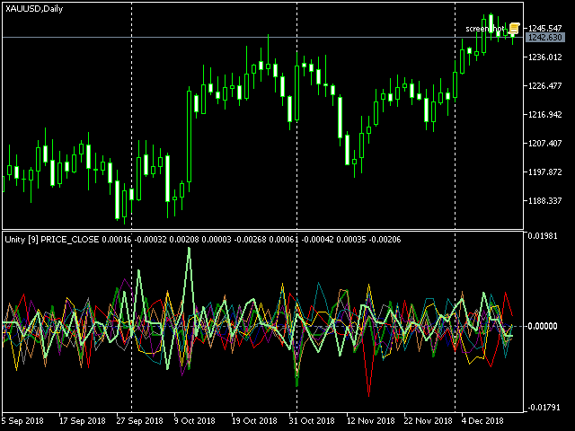 Cluster (multicurrency) Indikator Unity, XAUUSD
