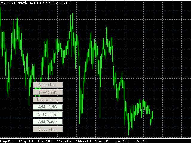 AUDCHF monthly chart