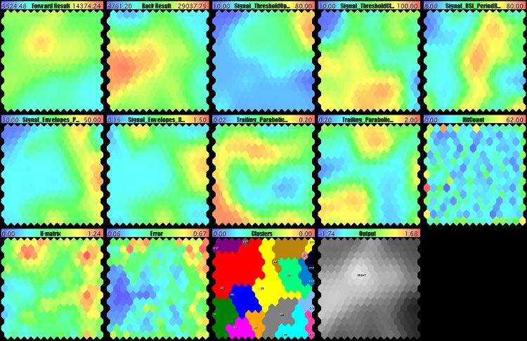 Карты Кохонена с анализом форвад-тестов по всем признакам (показателям прибыльности и параметрам эксперта)