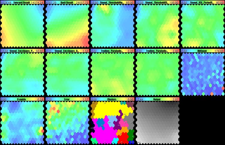 Карты Кохонена с анализом форвад-тестов по показателям прибыльности