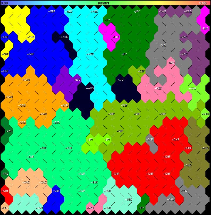 Кластеры рынка Forex, золота и серебра на картах Кохонена по индикатору Unity для D1