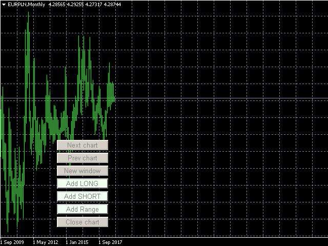 EURPLN monthly chart