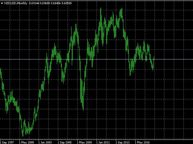 NZDUSD monthly chart
