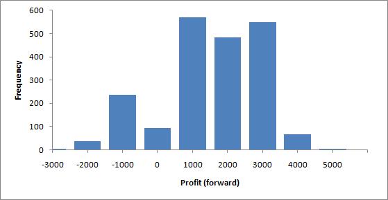 Estatísticas da distribuição de lucro em testes futuros