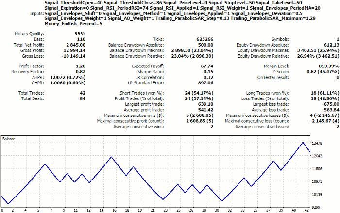 Отчет тестера для настроек, выбранных автоматически из кластеров карт Кохонена с использованием маски экономических показателей