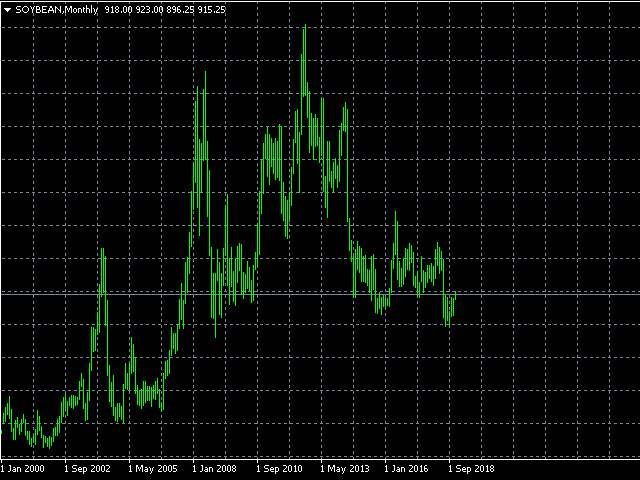 Soybean monthly chart