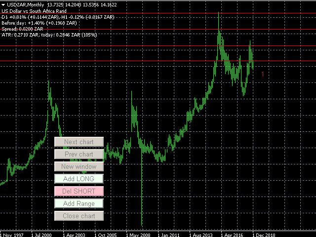 USDZAR short trading