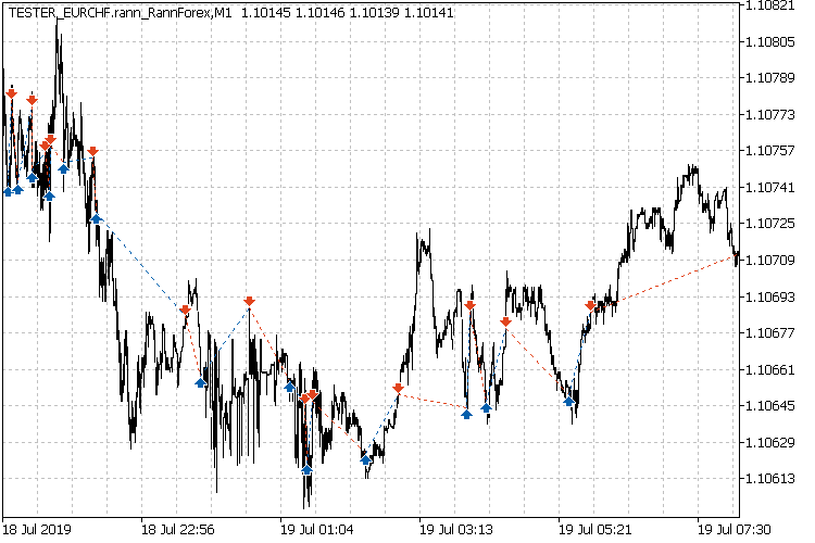 Trading interval example