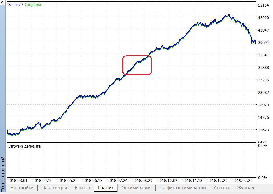 Das Ergebnis eines im roten Intervall optimierten Handelssystems.