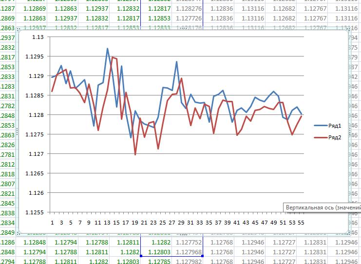 График отклика нейросети обученной на прогнозе цены