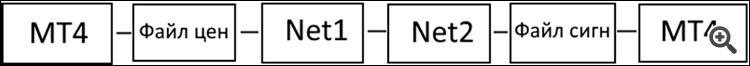 Блок-схема торговой системы