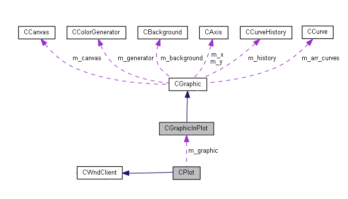 Diagrama de las relaciones de las clases gráficas