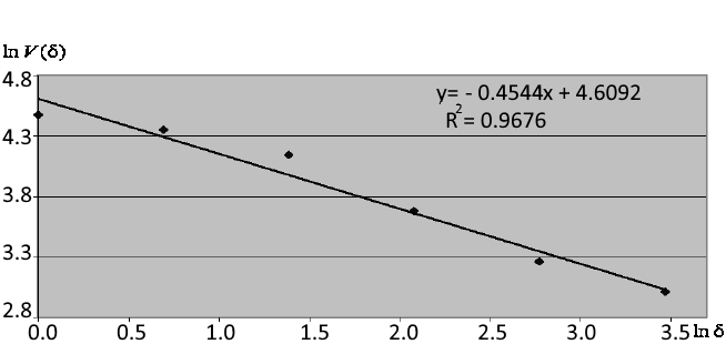 Abhängigkeit bei doppelt logarithmiertem Koordinaten