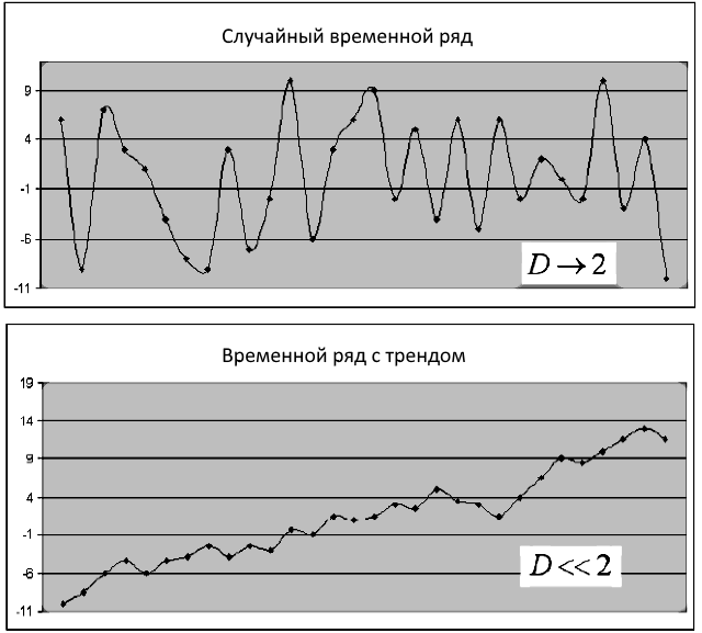 FIG1. Series with Different Fractal Index