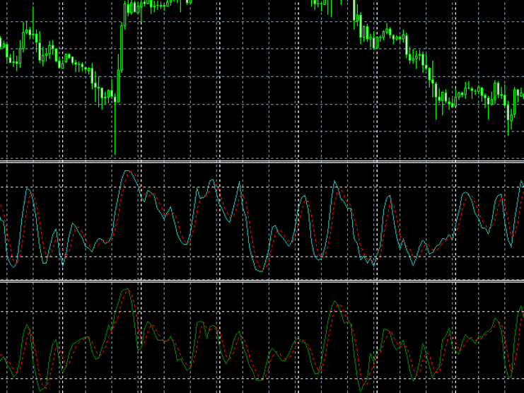 Stochastic and neural network indicator