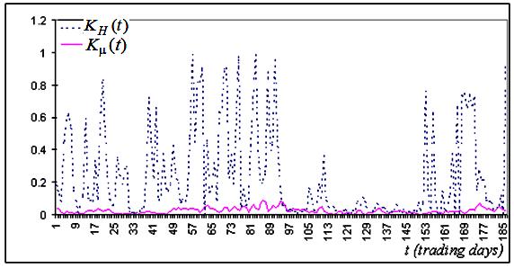 Fig. 5b. K_h(t), K_mu(t)