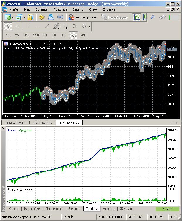 Gráfico de balance de JPM en 4 años