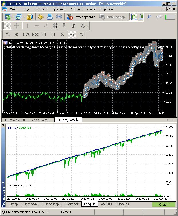 Gráfico de balance de MCD en 4 años
