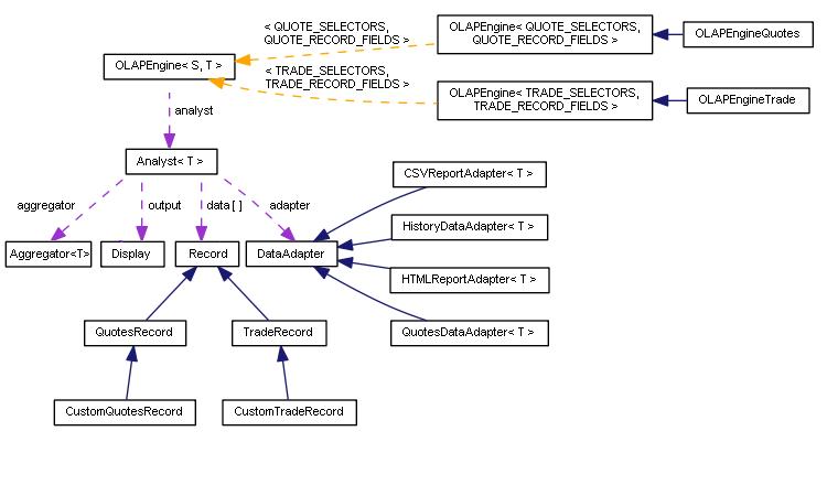 图例 3 OLAP 控件类示意图