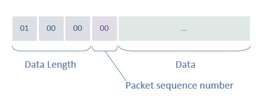 MySQL パケット