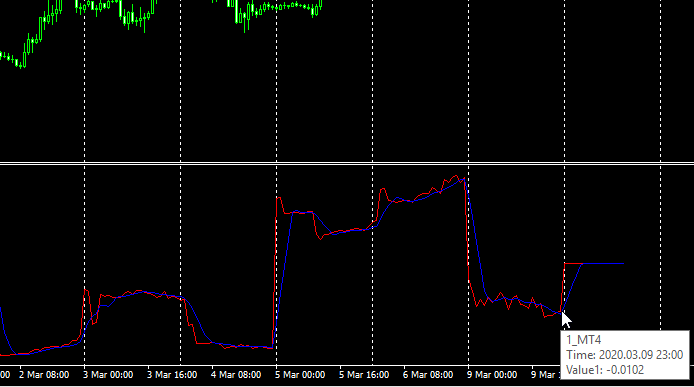 MetaTrader 4 indicator