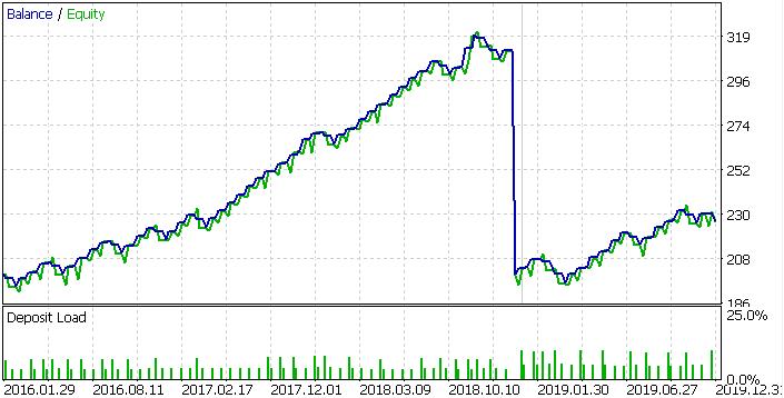 BRK.B, 2016-2020