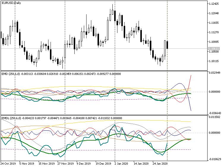 Короткий прогноз, индикаторы EMD, EURUSD D1
