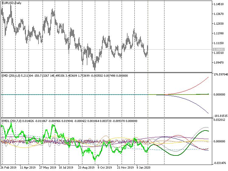 Длинный прогноз, индикаторы EMD, EURUSD D1