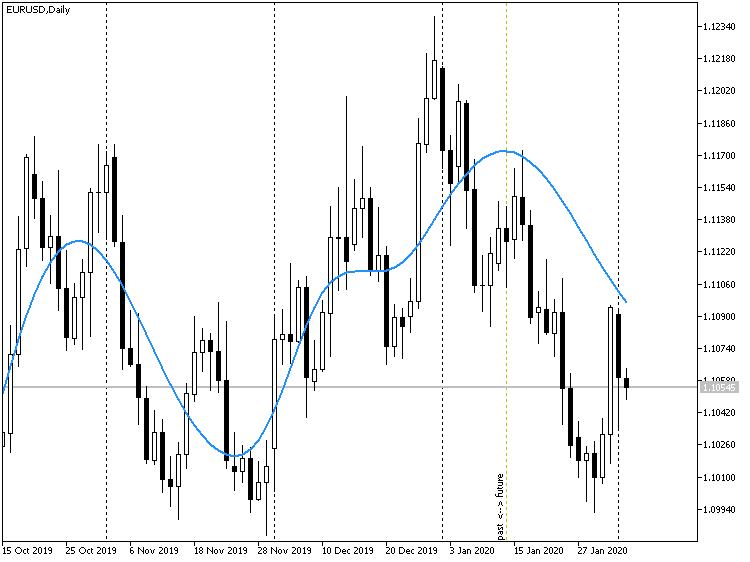 Прогноз индикатора EMDPrice на графике цены EURUSD D1