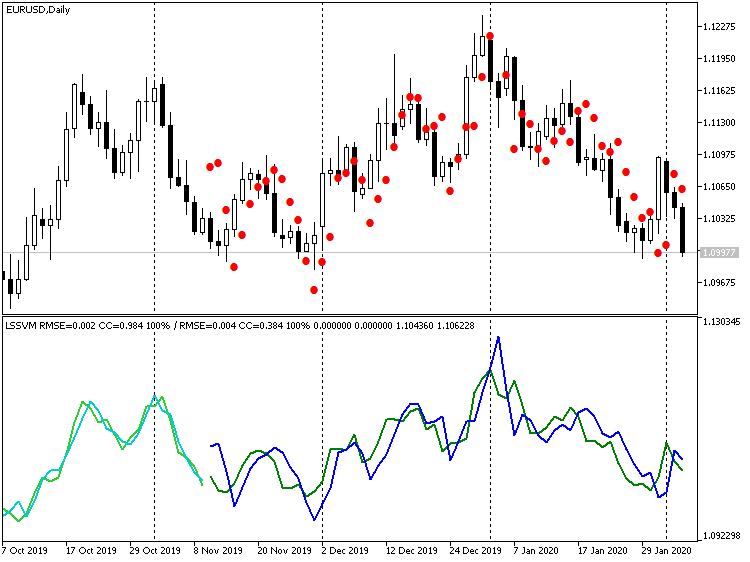 Indicator LSSVM without Differentiation, with the Restored Values of Forecast for EURUSD D1