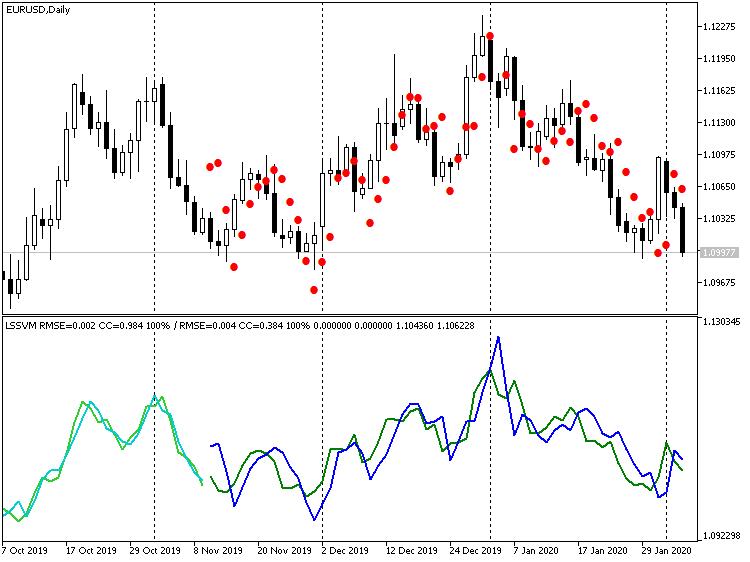 Индикатор LSSVM без дифференцирования с восстановленными значениями прогноза цен EURUSD D1
