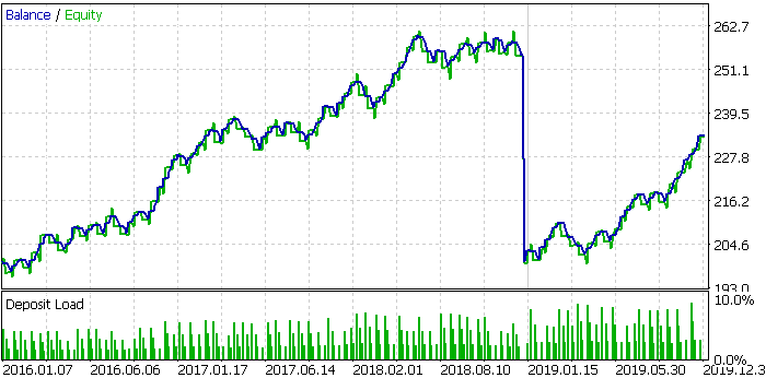 JPM, 2016-2020