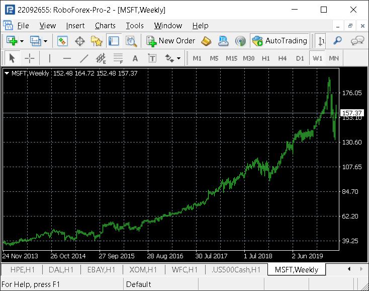 Microsoft 股票,周线图表