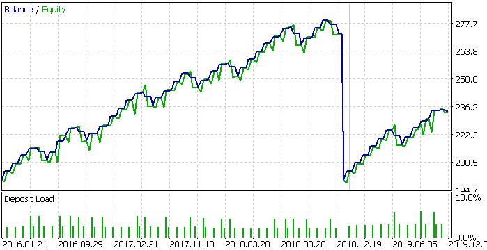 PEP, 2016-2020