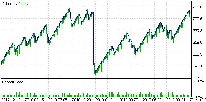 S&P 500, 2016-2020