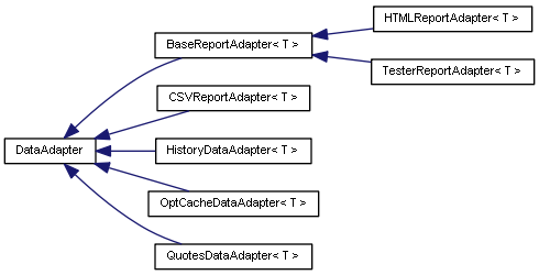 The diagram of data adapter classes