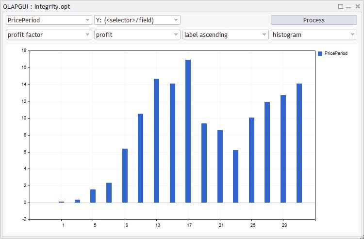 Rentabilidade da estratégia (fator de lucro), dependendo do valor do parâmetro do EA