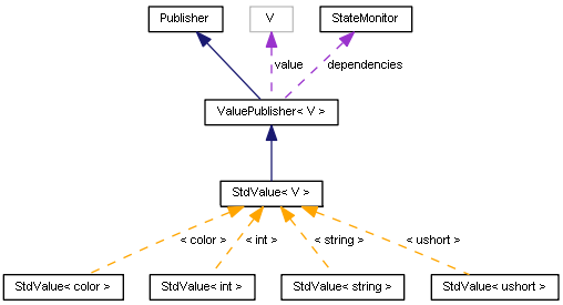 StdValue-Kommunikationsdiagramm