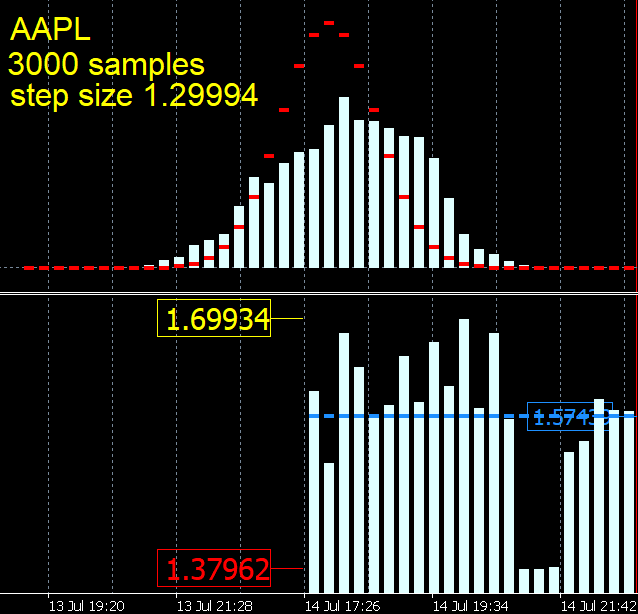 AAPL double