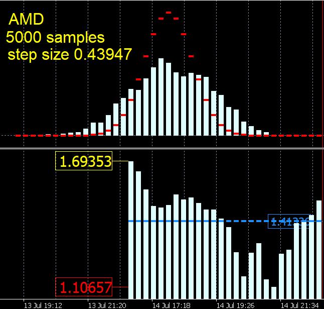 AMD double