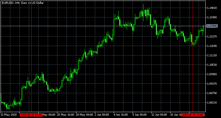 EURUSD from 2020.05.20 to 2020.06.20