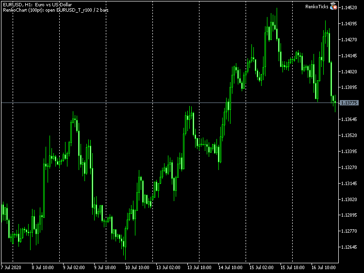 EURUSD H1 chart with the RenkoTicks EA