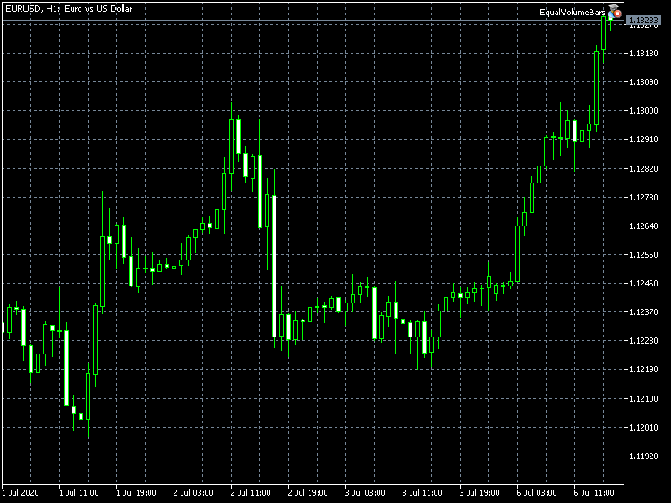 The EqualVolumeBars Expert Advisor on the EURUSD H1 chart in MetaTrader 5