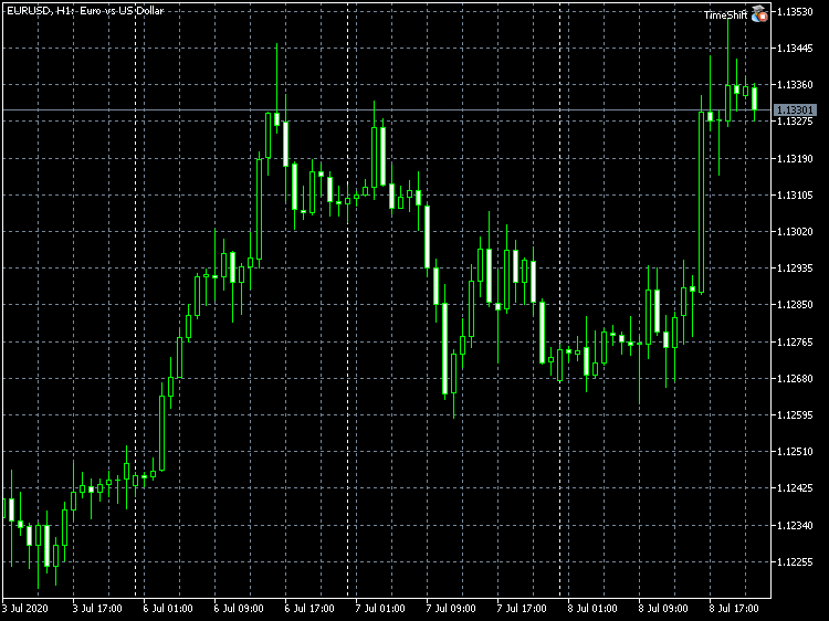EURUSD H1 chart with the TimeShift Expert Advisor
