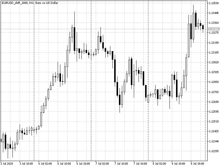 The EURUSD H1 custom chart with a half-hour shift