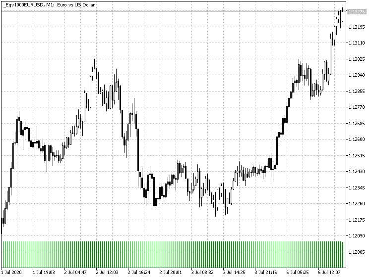 EURUSD equivolume chart with 1000 ticks per bar, generated by the EqualVolumeBars EA in MetaTrader 5