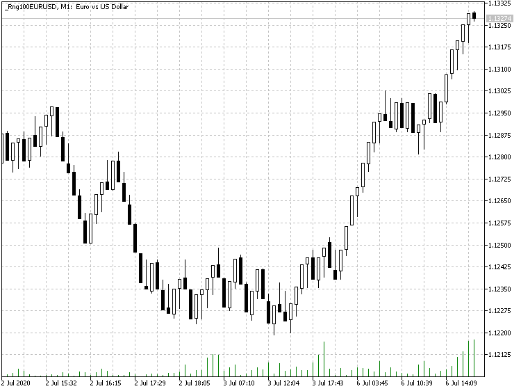 EURUSD equal-range chart with 100 points per bar, generated by the EqualVolumeBars EA in MetaTrader 5