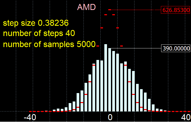amd distrib